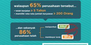 Infografis Kerepotan HR di Indonesia dari Aplikasi Software Gaji Karyawan Indonesia | Gadjian