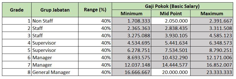 Ilustrasi Struktur dan Skala Upah Metode Progressive dengan Gadjian | Gadjian