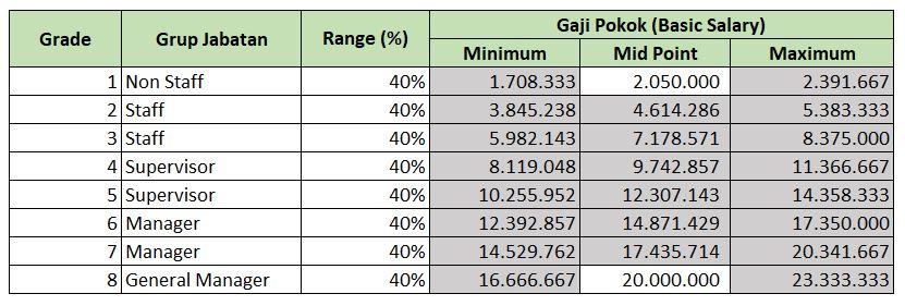 Ilustrasi Struktur dan Skala Upah Metode Trend dengan Gadjian | Gadjian