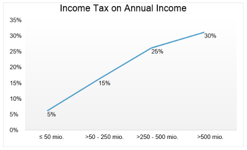 Indonesian Income Tax on Annual Income   Gadjian