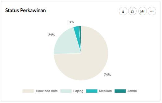 Analisis Kinerja Karyawan - Demografi Karyawan - Status Perkawinan Karyawan | Gadjian