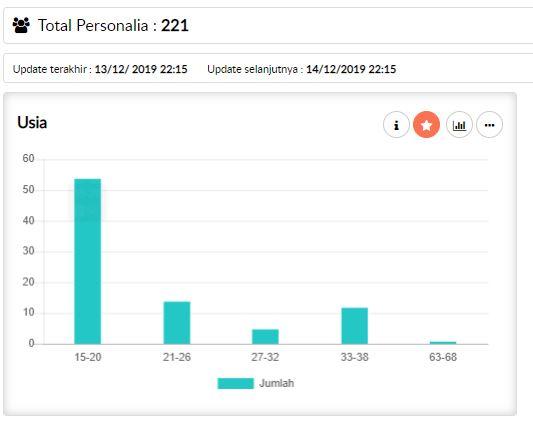 Analisis Kinerja Karyawan - Demografi Karyawan - Usia Tenaga Kerja | Gadjian